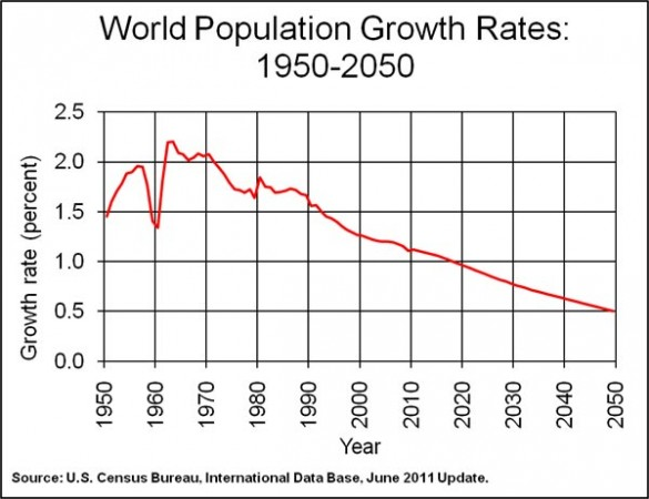 World-population